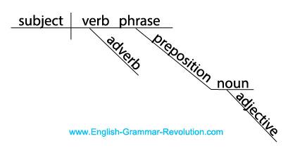 Diagram of an English sentence