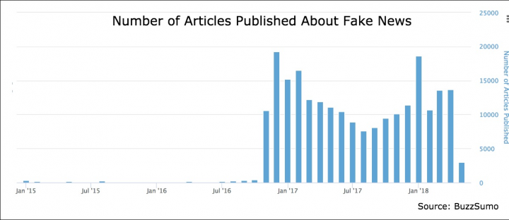 BuzzSumo graph on fake news story coverage.